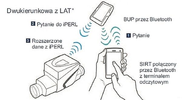 Sensus RF komunikacja dwukierunkowa