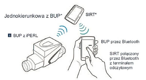 Sensus RF komunikacja jednokierunkowa