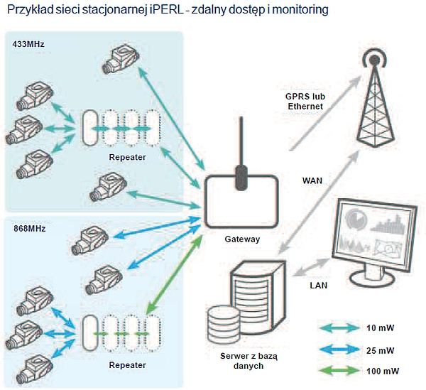 Stacjonarny system radiowy Sensus RF