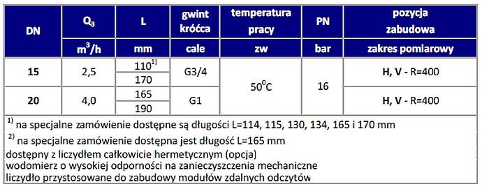 Parametry wodomierza objętościowego typu 620