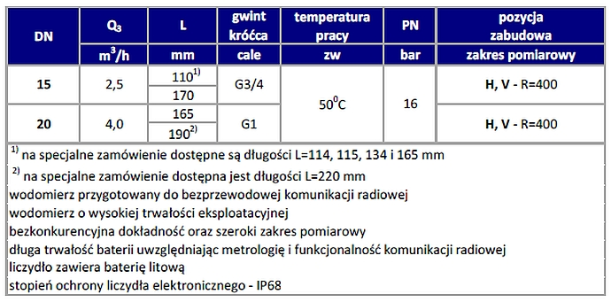 Parametry wodomierza objętościowego typ 640-C