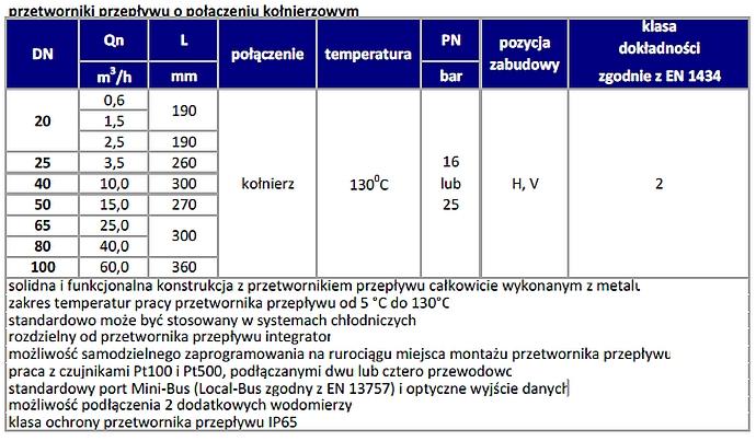 Parametry ciepłomierza ultradżwiękowego typ PolluStat